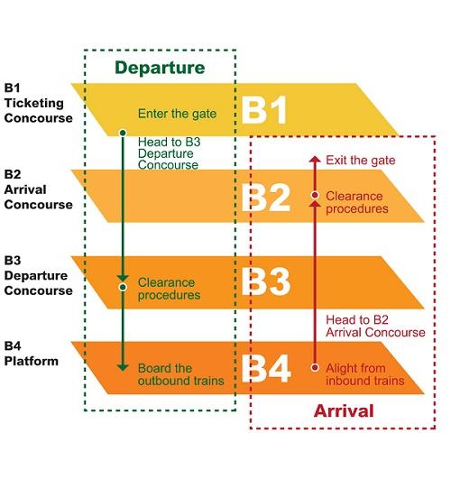 Customs and Immigration at Hong Kong West Kowloon Station